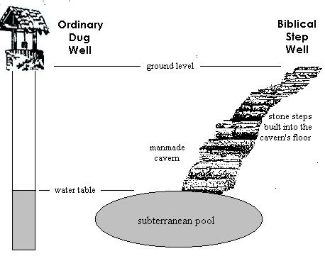 Biblical Step Well