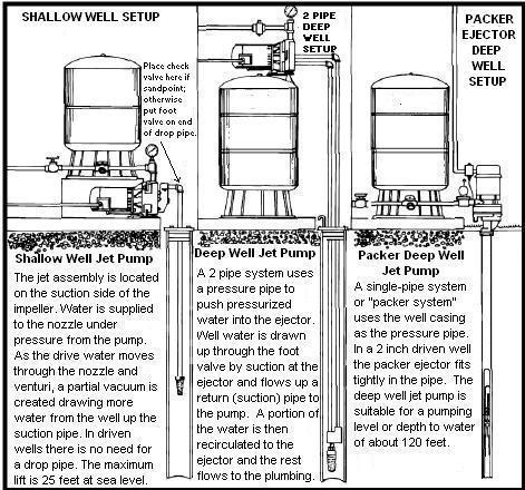 well pressure tank installation diagram with Well on Home Water Pressure Booster Pump likewise Jet Pump 2 Line as well Pressure Tank Schematic additionally Septic Pump Damage moreover Well Pump Schematics.